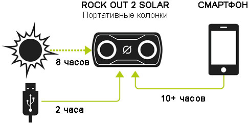 rock-out-2-solar-kak-eto-rabotaet.jpg