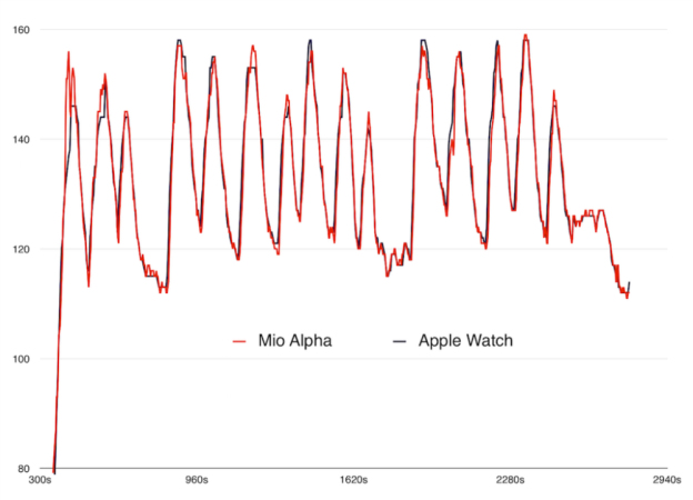 apple-watch-vs-mio-alpha-heart-rate-sensor.jpg